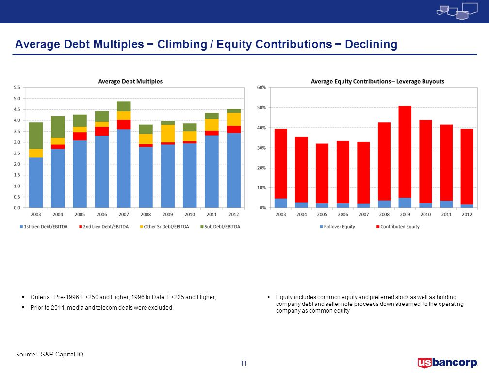 Average Debt Multiples − Climbing / Equity Contributions − Declining