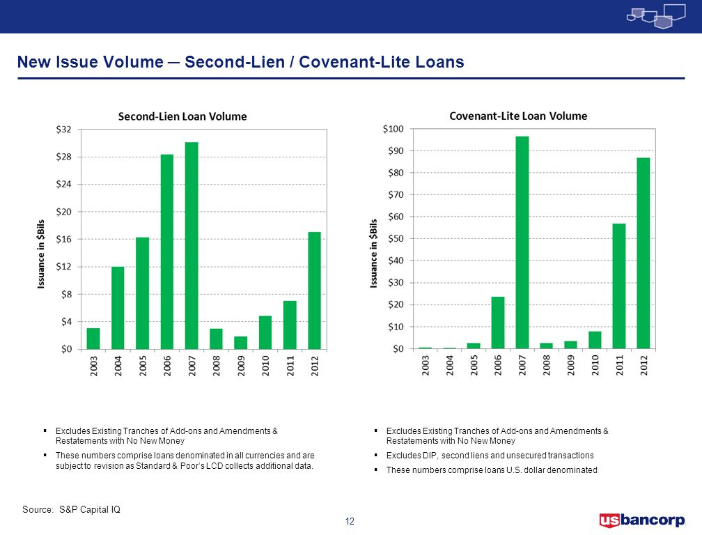 New Issue Volume ─ Second-Lien / Covenant-Lite Loans
