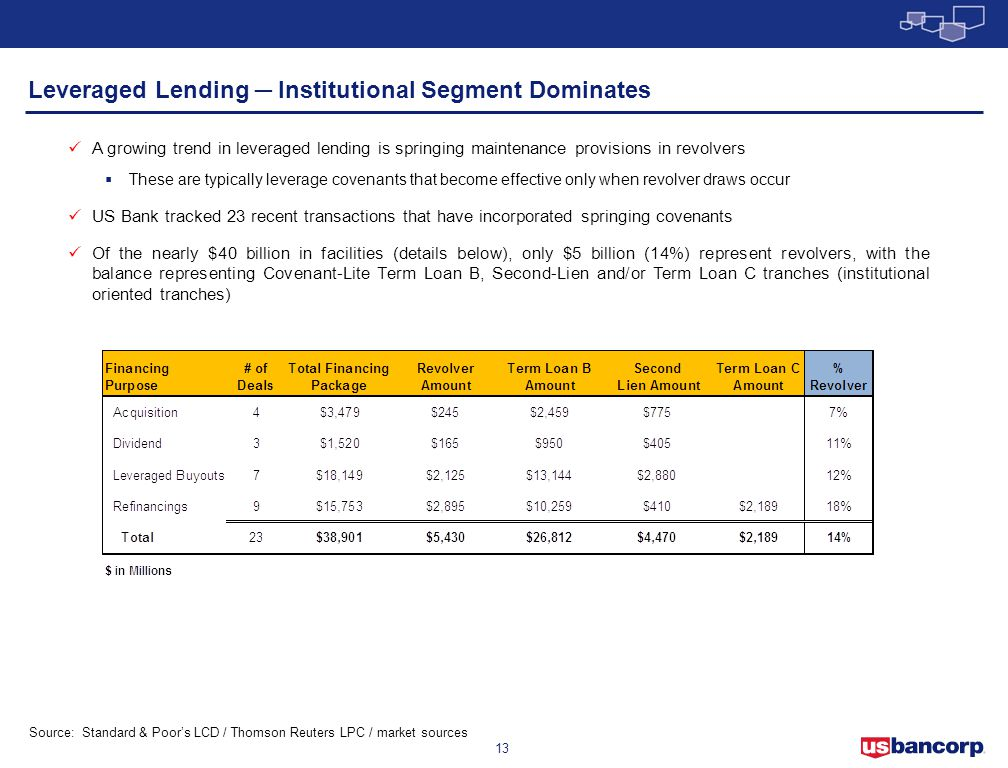 Leveraged Lending ─ Institutional Segment Dominates