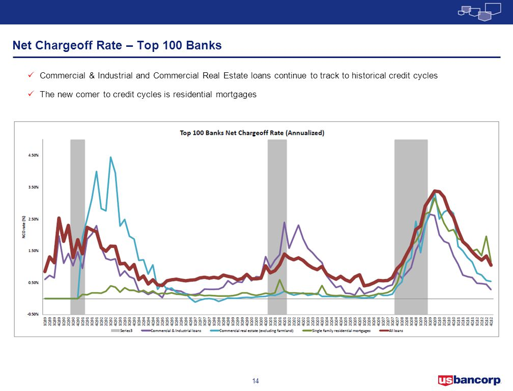 Net Chargeoff Rate – Top 100 Banks