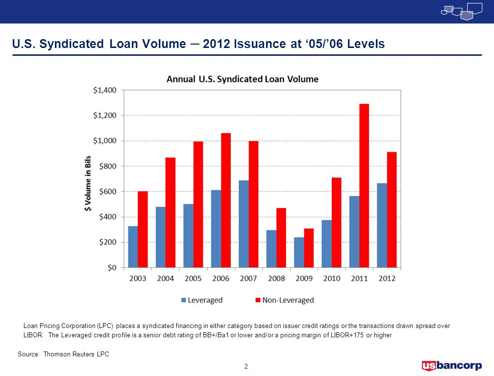 U.S. Syndicated Loan Volume ─ 2012 Issuance at '05/'06 Levels