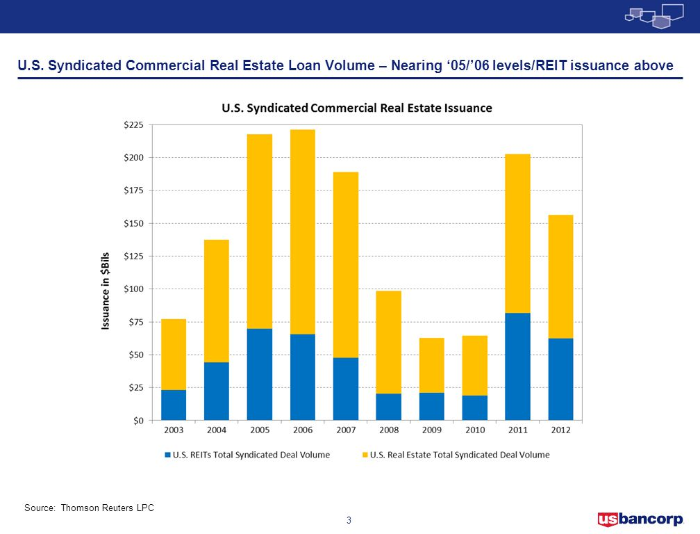 U.S. Syndicated Commercial Real Estate Loan Volume – Nearing '05/'06 levels/REIT issuance above