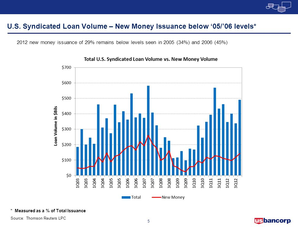 U.S. Syndicated Loan Volume – New Money Issuance below '05/'06 levels*