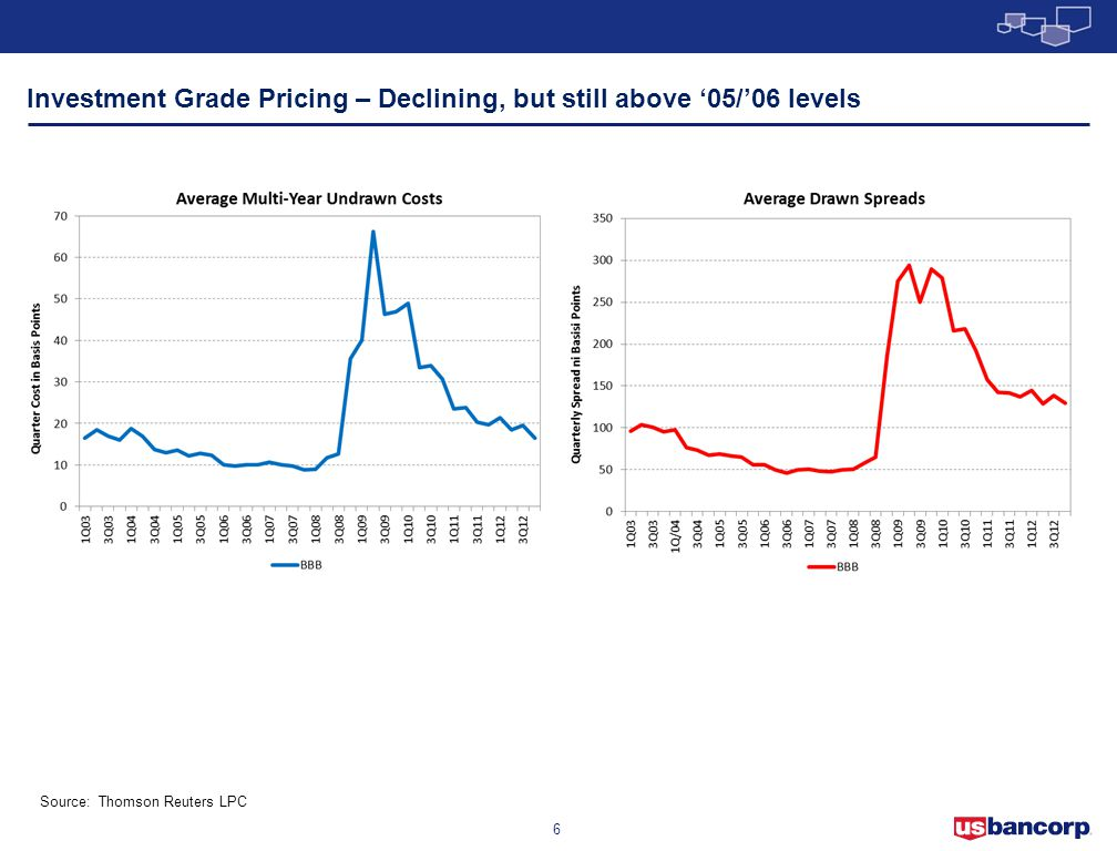 Investment Grade Pricing – Declining, but still above '05/'06 levels