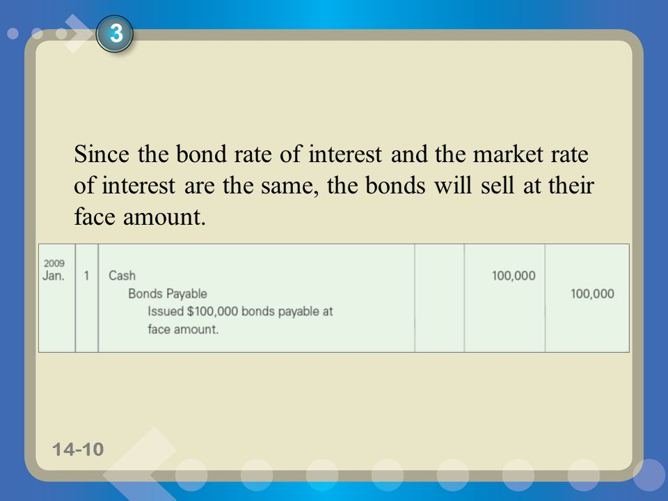 3 Since the bond rate of interest and the market rate of interest are the same, the bonds will sell at their face amount.