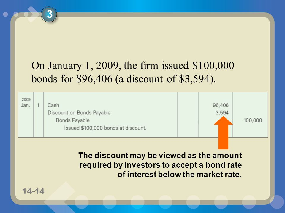 3 On January 1, 2009, the firm issued $100,000 bonds for $96,406 (a discount of $3,594).