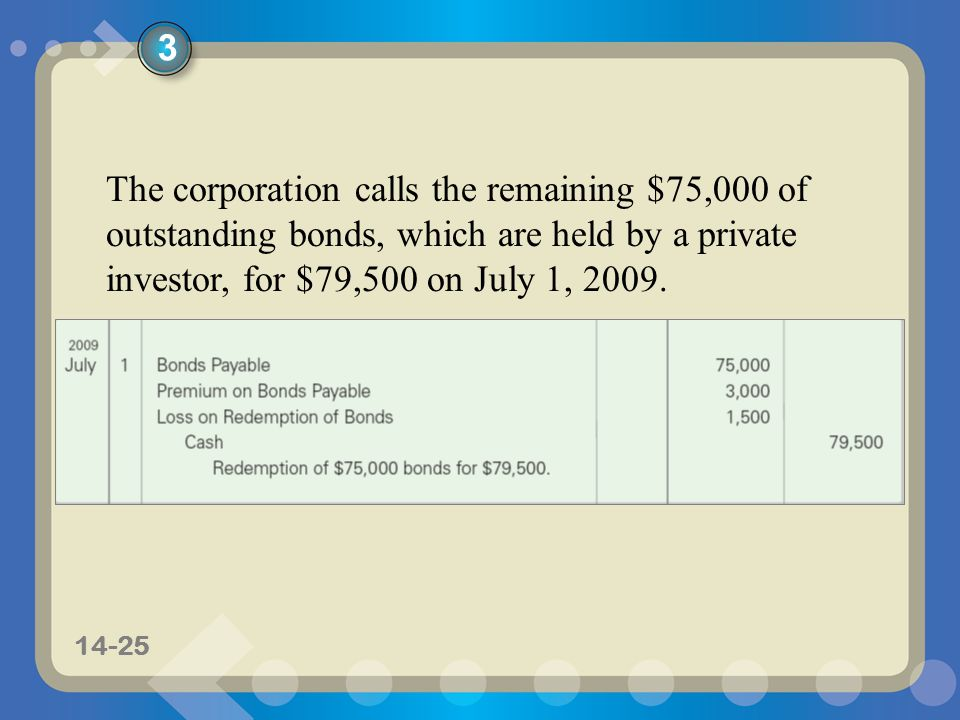 3 The corporation calls the remaining $75,000 of outstanding bonds, which are held by a private investor, for $79,500 on July 1, 2009.