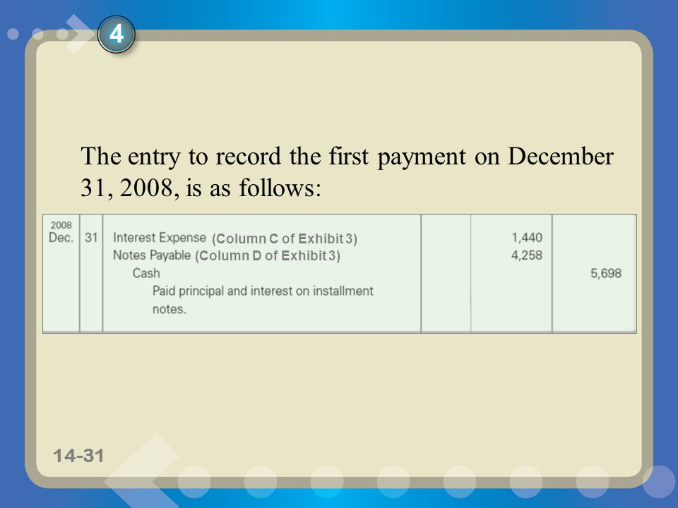 4 The entry to record the first payment on December 31, 2008, is as follows: (Column C of Exhibit 3)