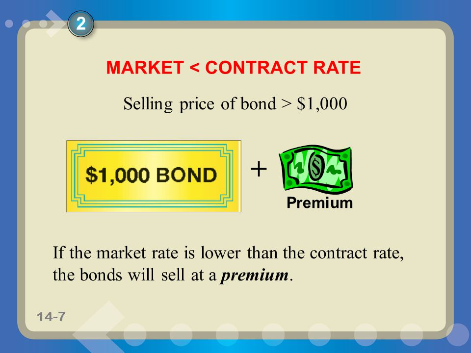 MARKET < CONTRACT RATE