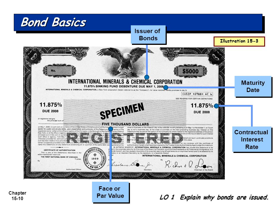 Bond Basics Issuer of Bonds Maturity Date Contractual Interest Rate