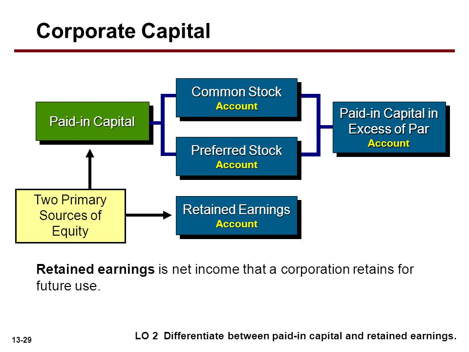 Corporate Capital Common Stock. Account. Paid-in Capital. Paid-in Capital in Excess of Par. Account.