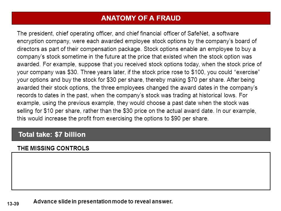 ANATOMY OF A FRAUD Total take: $7 billion
