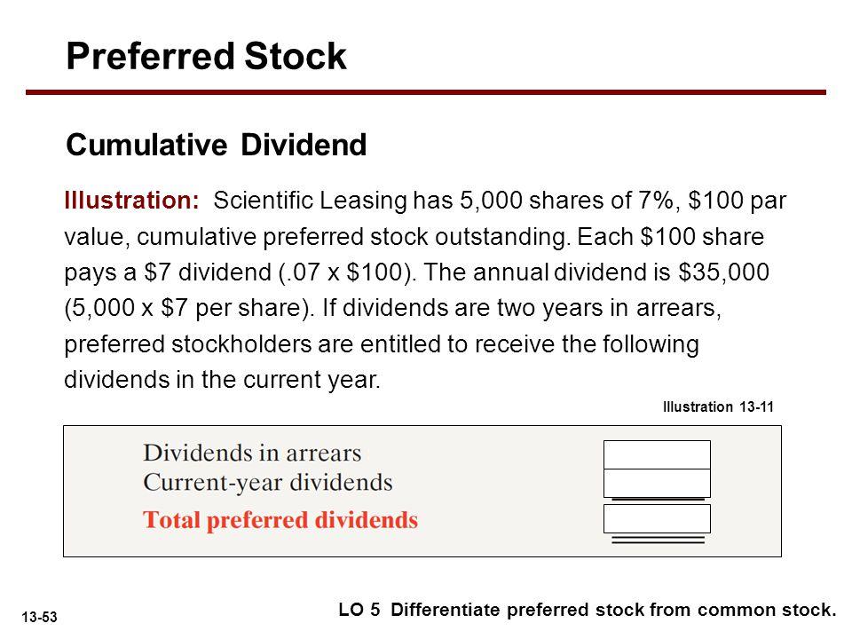 Preferred Stock Cumulative Dividend