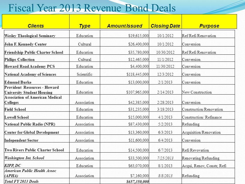 Fiscal Year 2013 Revenue Bond Deals