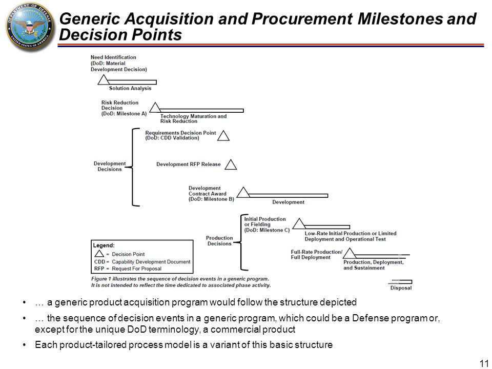 Generic Acquisition and Procurement Milestones and Decision Points