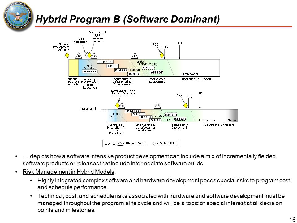 Hybrid Program B (Software Dominant)