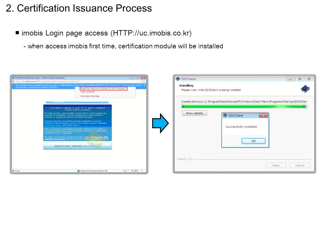2. Certification Issuance Process