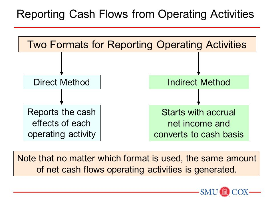 Reporting Cash Flows from Operating Activities