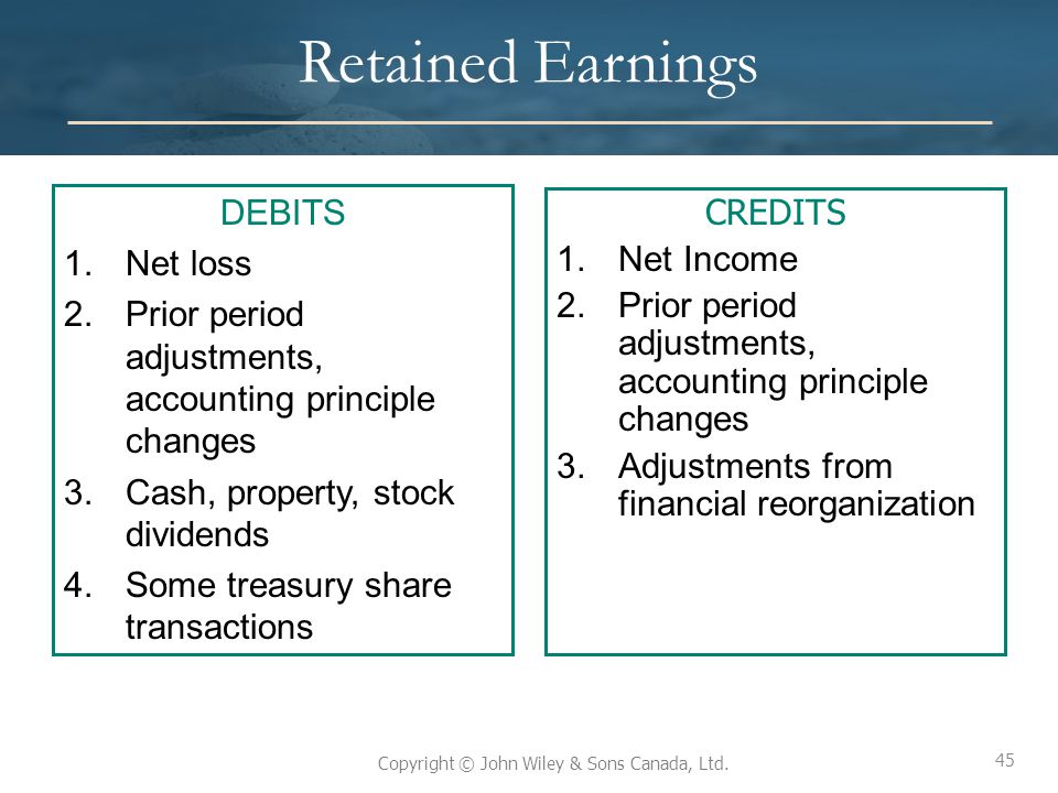 Retained Earnings DEBITS CREDITS Net loss Net Income