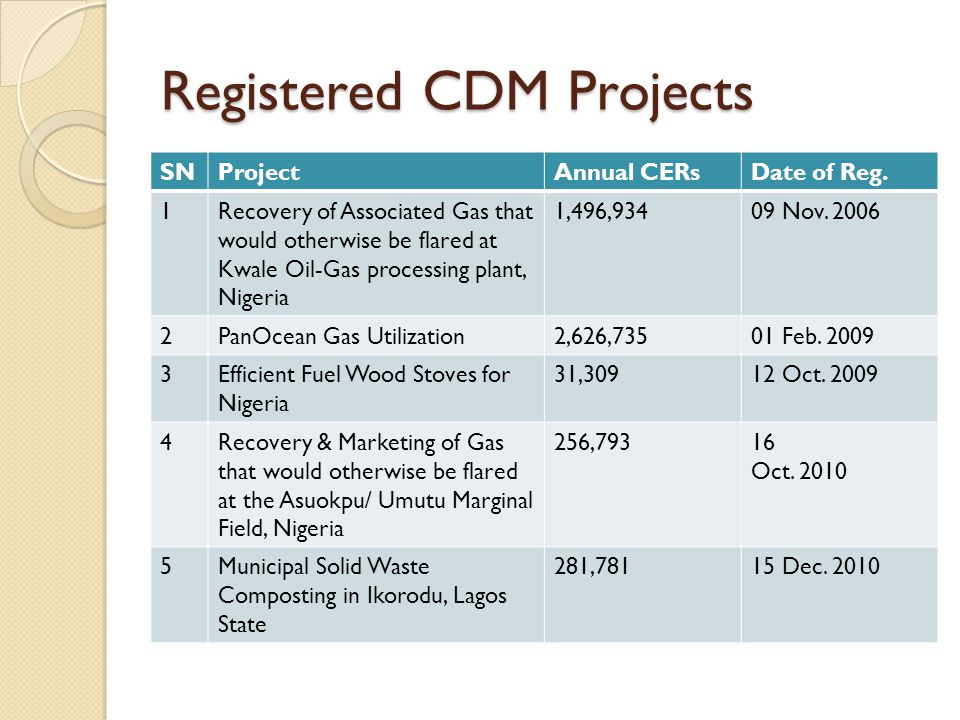 Registered CDM Projects