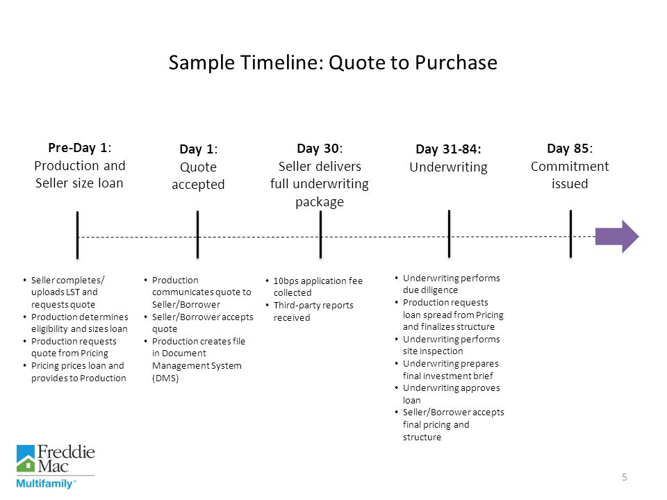Sample Timeline: Quote to Purchase
