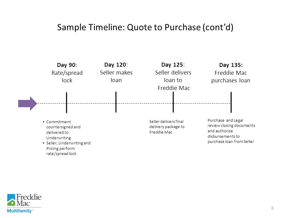 Sample Timeline: Quote to Purchase (cont'd)