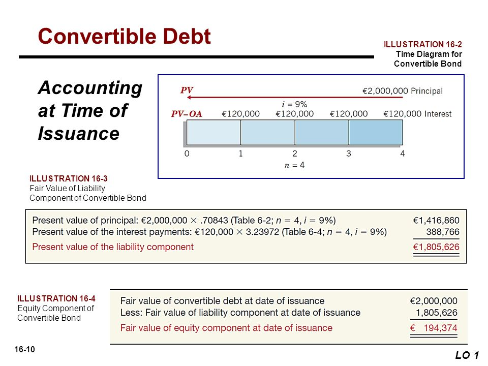 Convertible Debt Accounting at Time of Issuance LO 1 ILLUSTRATION 16-2