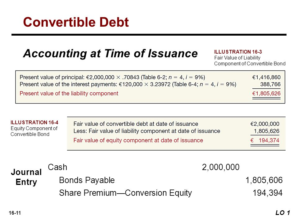 Convertible Debt Accounting at Time of Issuance Cash 2,000,000