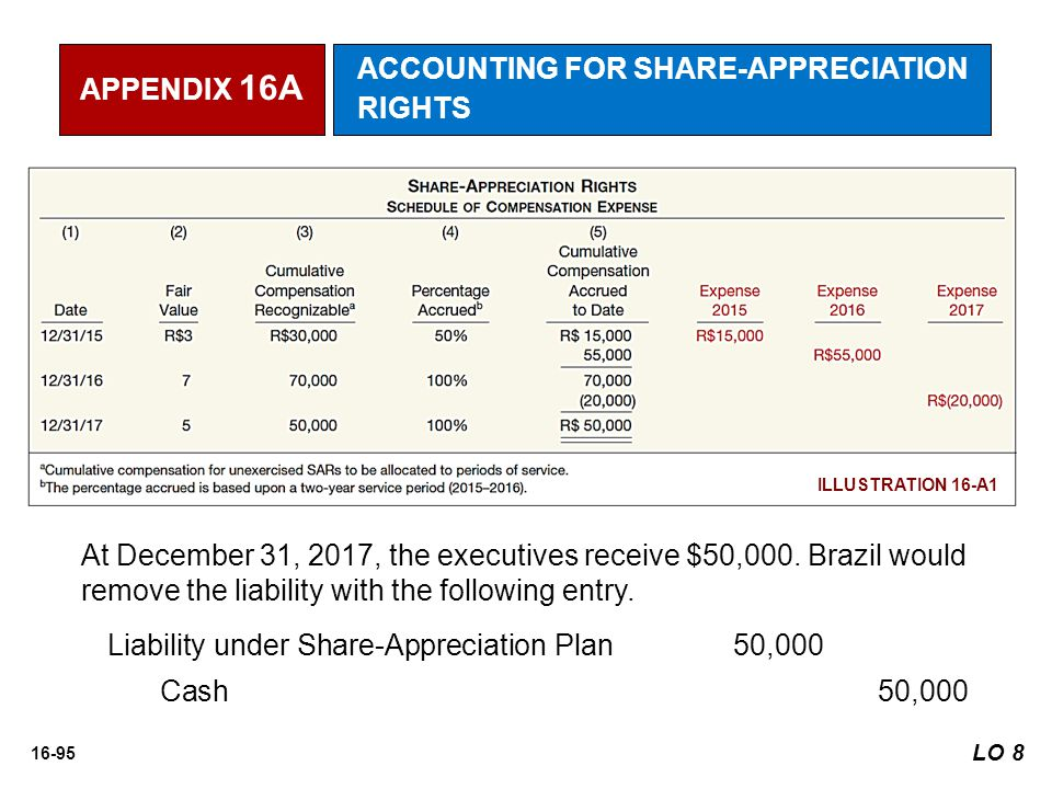 ACCOUNTING FOR SHARE-APPRECIATION RIGHTS
