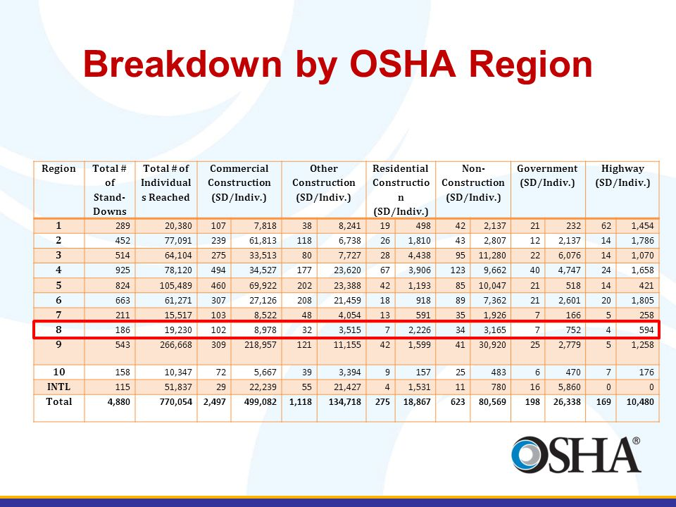 Breakdown by OSHA Region