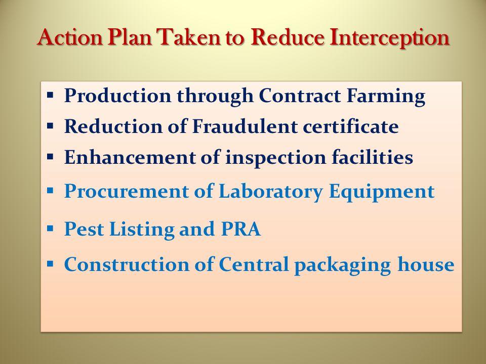 Action Plan Taken to Reduce Interception