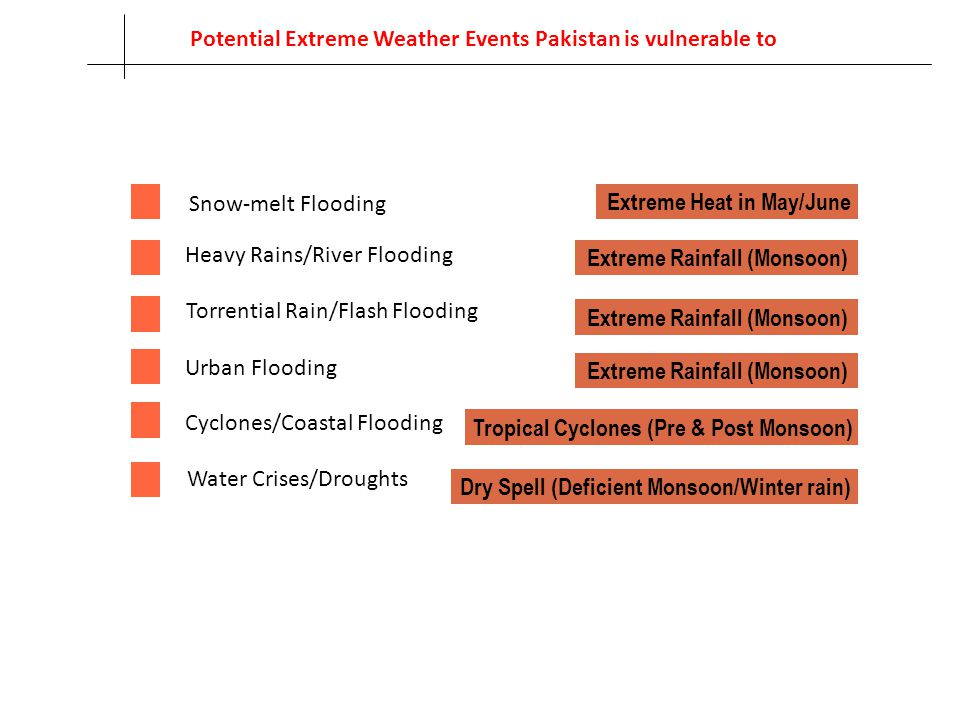 Potential Extreme Weather Events Pakistan is vulnerable to