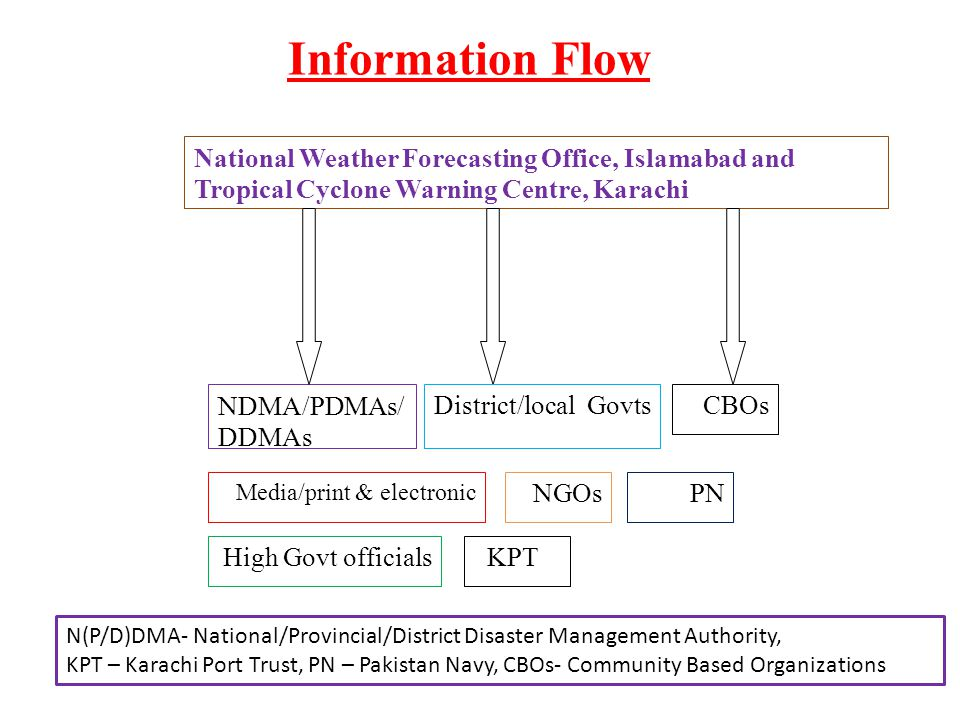 Information Flow National Weather Forecasting Office, Islamabad and Tropical Cyclone Warning Centre, Karachi.