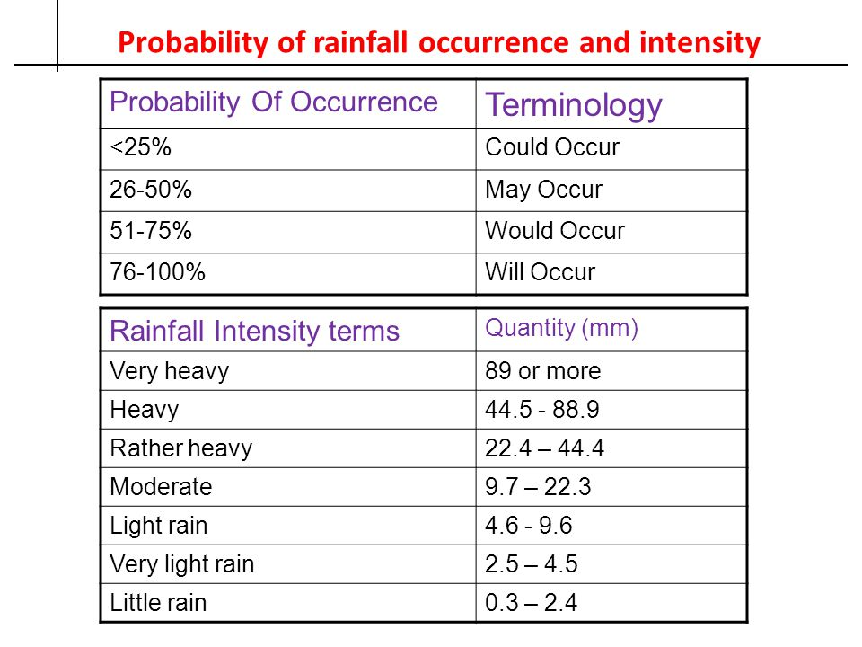 Probability of rainfall occurrence and intensity