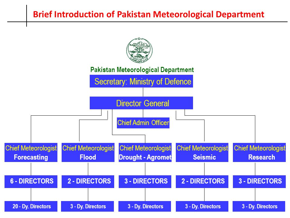 Brief Introduction of Pakistan Meteorological Department