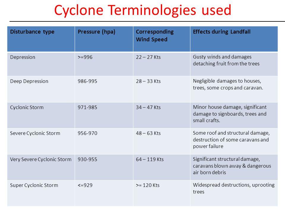 Cyclone Terminologies used