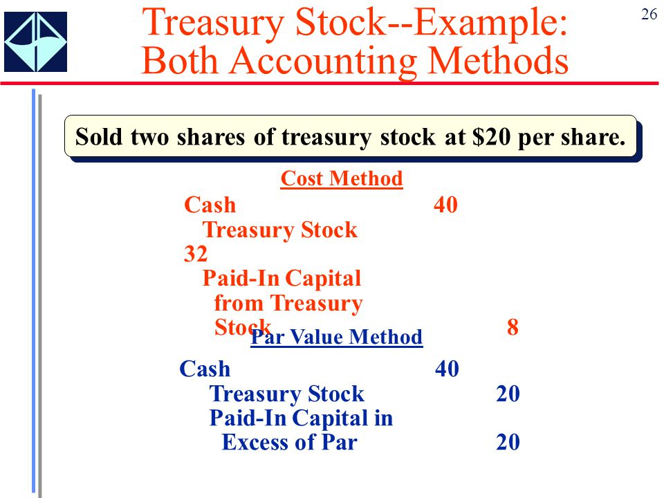 Sold two shares of treasury stock at $20 per share.
