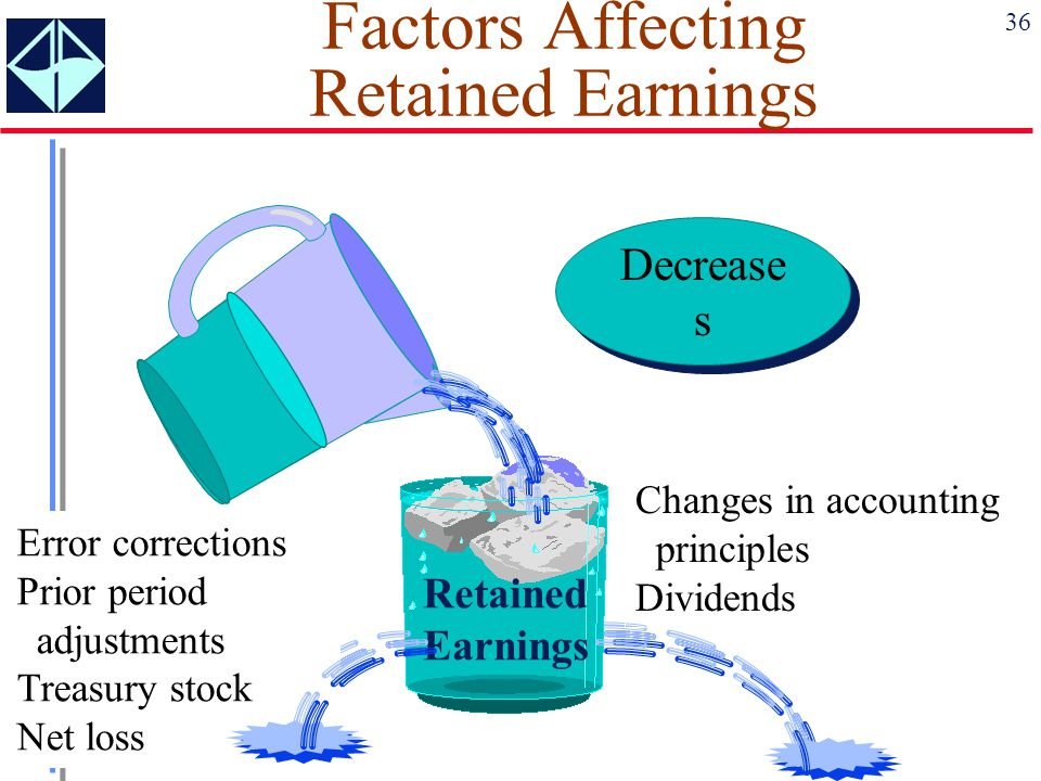 Factors Affecting Retained Earnings
