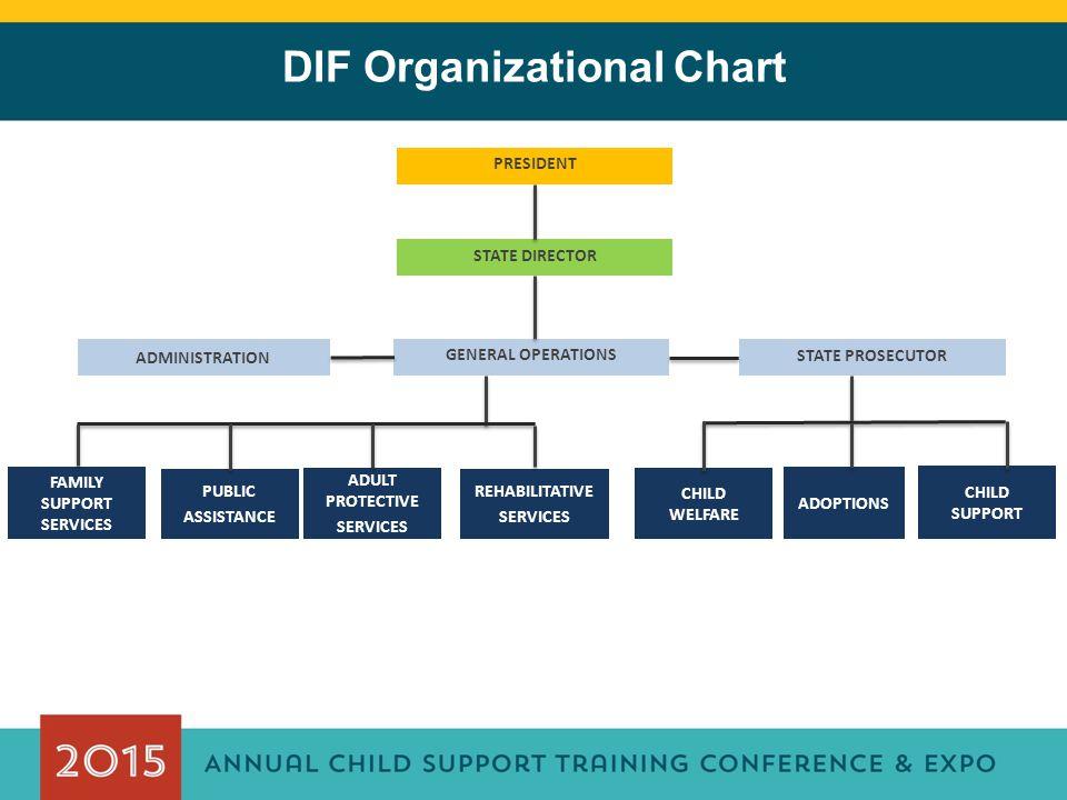 DIF Organizational Chart