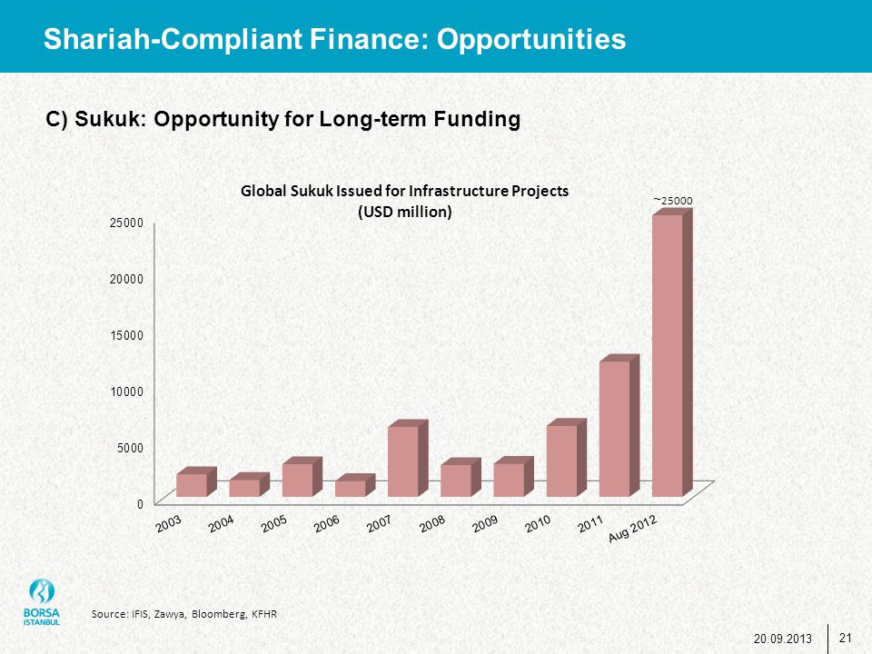 Shariah-Compliant Finance: Opportunities