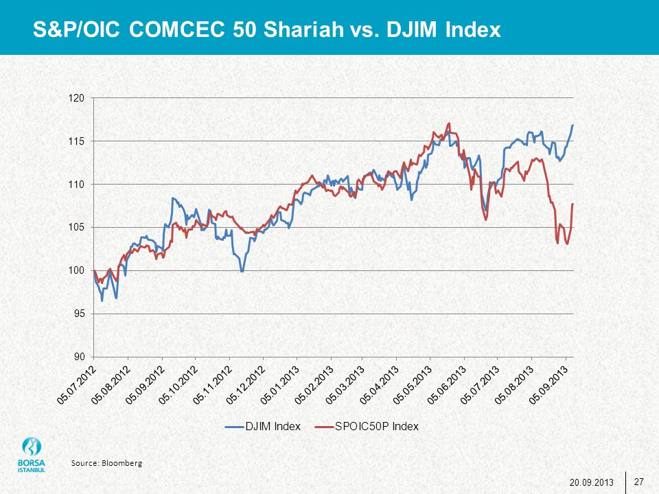 S&P/OIC COMCEC 50 Shariah vs. DJIM Index