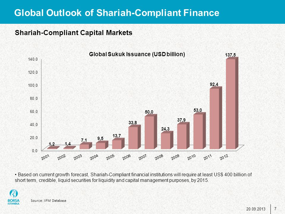 Global Outlook of Shariah-Compliant Finance