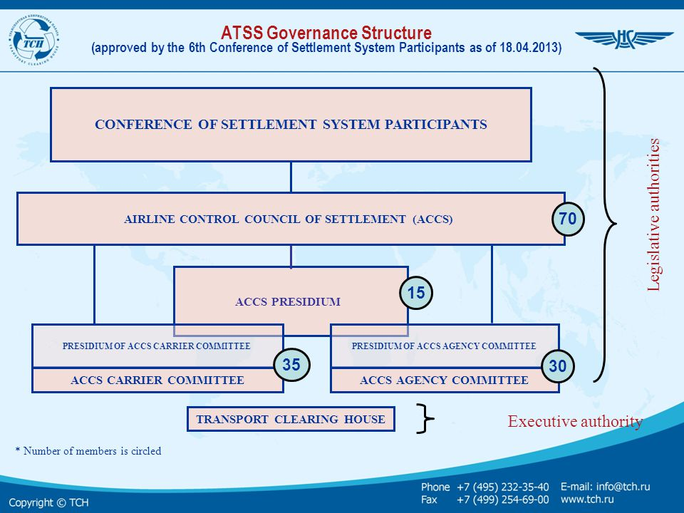 ATSS Governance Structure (approved by the 6th Conference of Settlement System Participants as of 18.04.2013)
