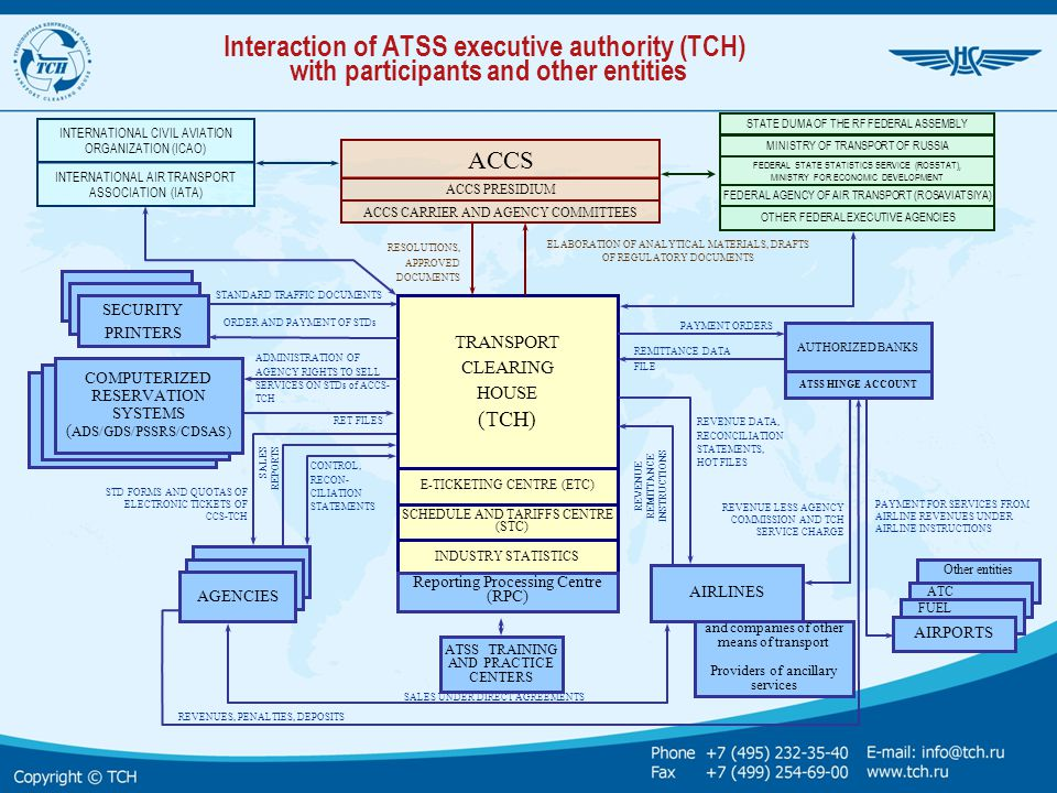 Interaction of ATSS executive authority (TCH) with participants and other entities