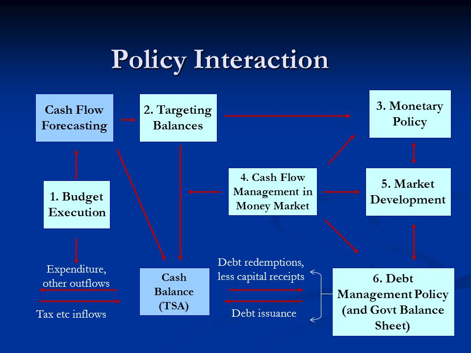 interaction of fiscal and monetary policy Just like monetary policy, fiscal policy can be used to influence both expansion and contraction of gdp as a measure of economic growth when the government is exercising its powers by lowering taxes and increasing their expenditures, they are practicing expansionary fiscal policy.