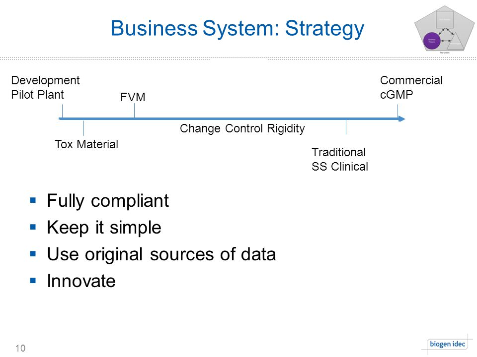 Business System: Strategy