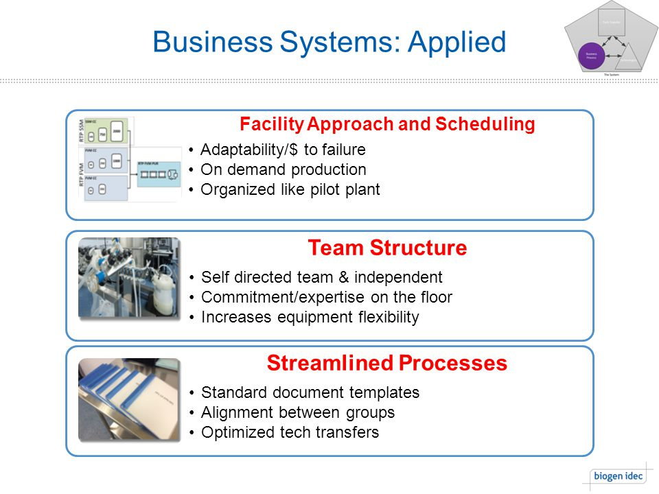 Business Systems: Applied