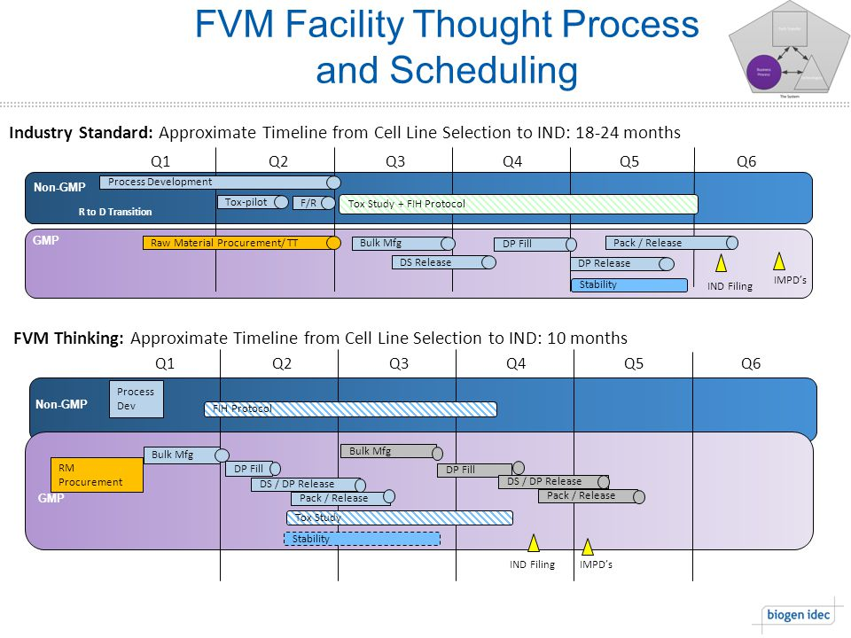 FVM Facility Thought Process and Scheduling