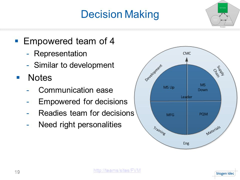 Decision Making Empowered team of 4 Notes Representation
