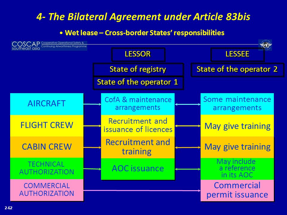 4- The Bilateral Agreement under Article 83bis